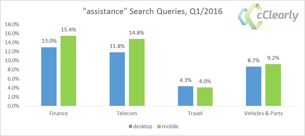 """Assistance"" Search Queries Q1/2016"
