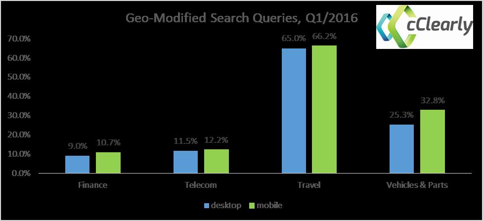 Geo-Modified Search Queries Q1/2016