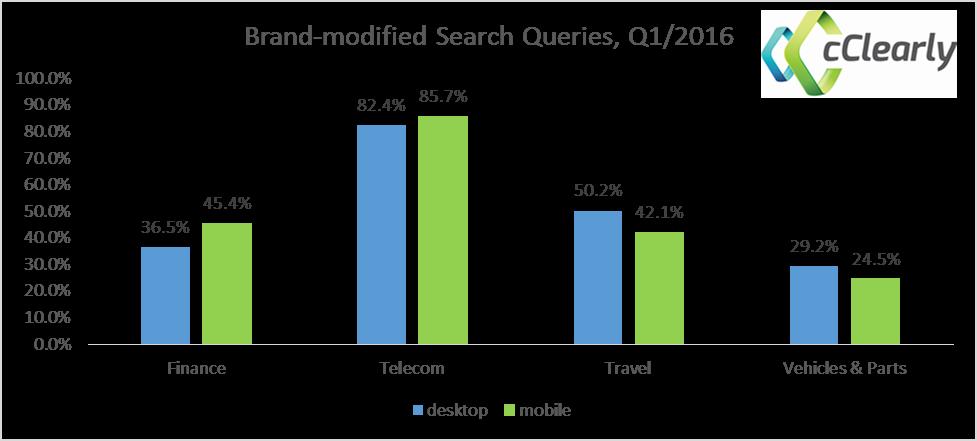 brand-modified Search Queries Q1/2016